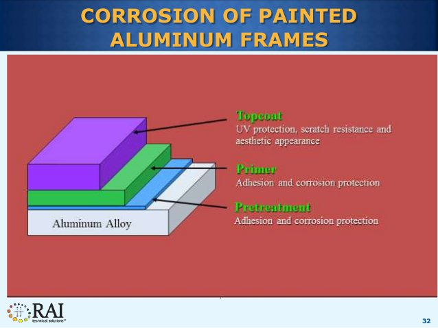 32 CORROSION OF PAINTED ALUMINUM FRAMES