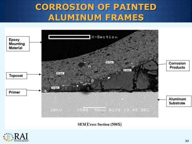 33 CORROSION OF PAINTED ALUMINUM FRAMES