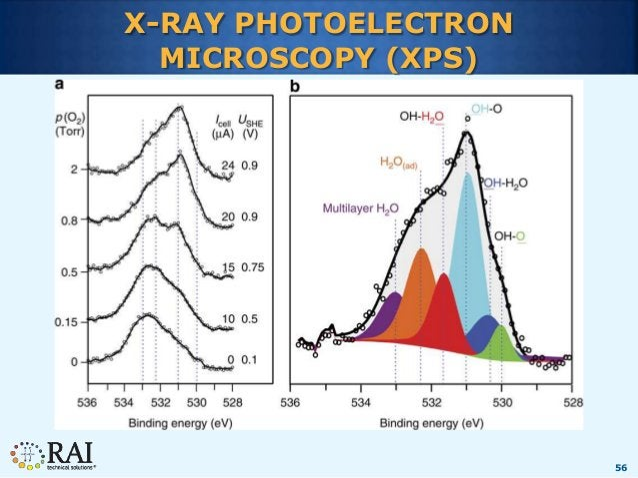 56 X-RAY PHOTOELECTRON MICROSCOPY (XPS)