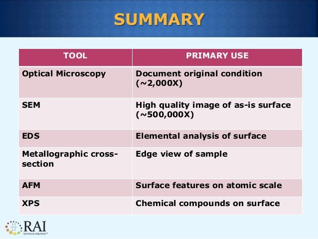 SUMMARY TOOL PRIMARY USE Optical Microscopy Document original condition (~2,000X) SEM High quality image of as-is surface ...