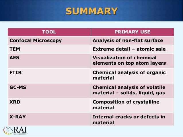 SUMMARY TOOL PRIMARY USE Confocal Microscopy Analysis of non-flat surface TEM Extreme detail – atomic sale AES Visualizati...