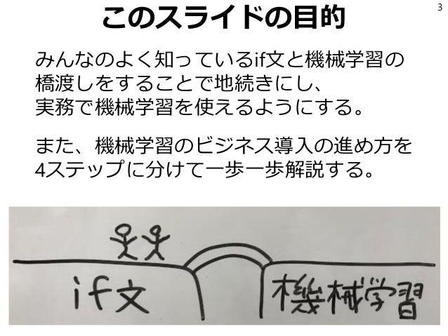 If文から機械学習への道 Slide 3