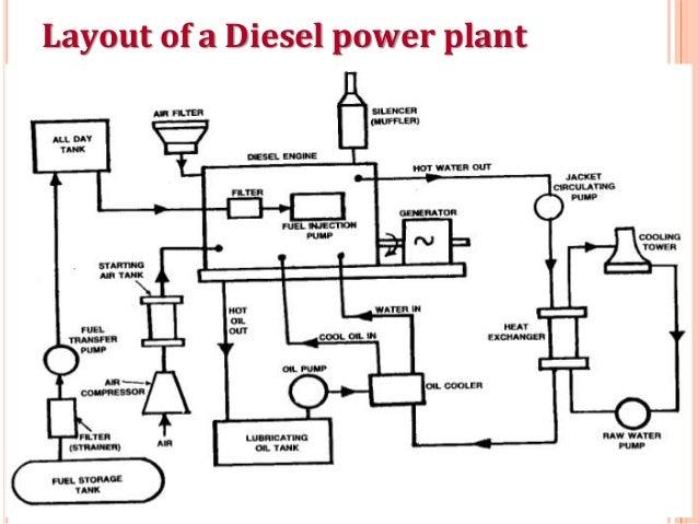 Diesel power plantSlideShare