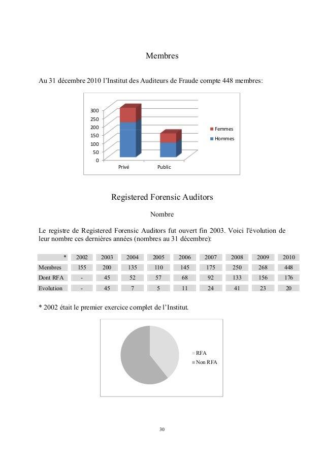 MembresAu 31 décembre 2010 l'Institut des Auditeurs de Fraude compte 448 membres:                       300               ...