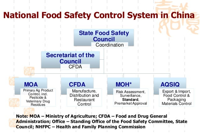 food safety issue in china China's revised food safety law, enacted in october 2015, is intended to strengthen the regulation of food companies in china and enhance oversight along the supply chain like in other issue .