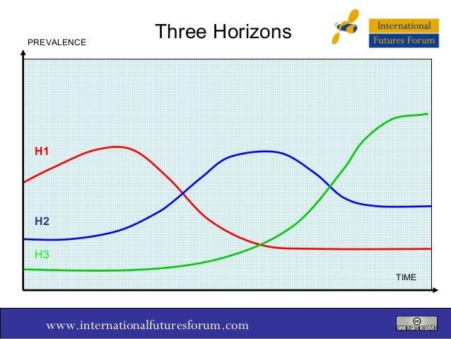 PREVALENCE  Three Horizons  H1  H2 H3 TIME  www.internationalfuturesforum.com