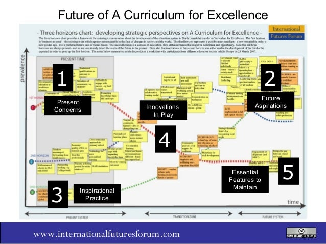 Future of A Curriculum for Excellence  1  2  Present Concerns  Innovations In Play  Future Aspirations  4 3  Inspirational...