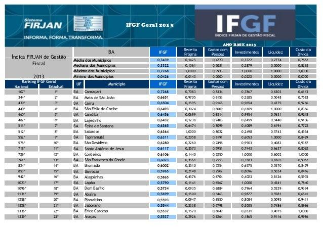BA IFGF Investimentos Liquidez Média dos Municípios 0,3439 0,1425 0,4220 0,3372 0,2774 0,7862 Mediana dos Municípios 0,332...