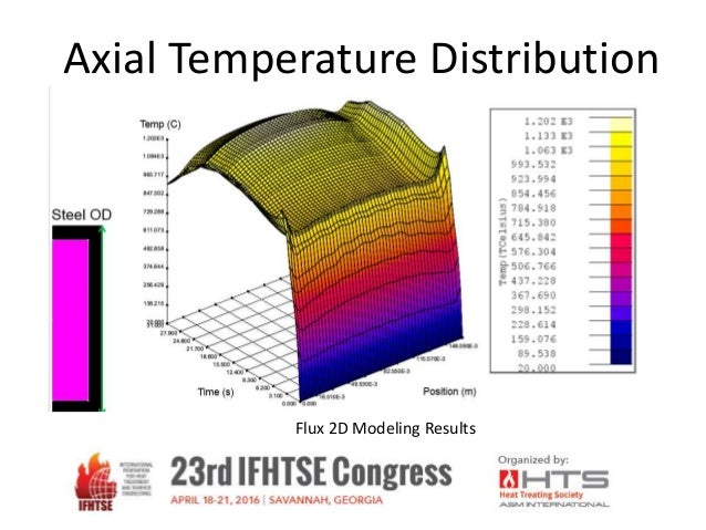 Modeling of the Heating Sequences of Lightweight Steel