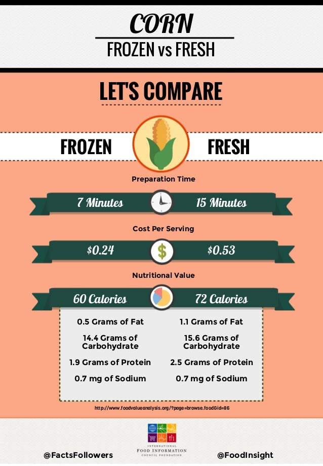 fresh food vs canned or frozen food Frozen vs canned vegetables share this  some people turn towards the canned or frozen varieties once fresh veggies are off the  do you need food allergy testing.