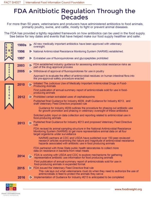FDA Antibiotic Regulation Through the Decades