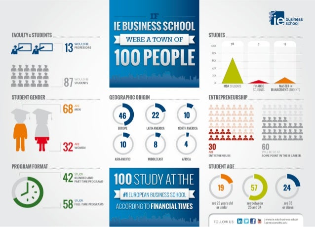 If IE Business School were a town of 100 people