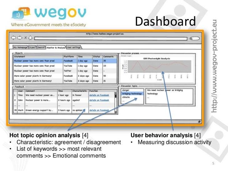 DashboardHot topic opinion analysis [4]               User behavior analysis [4]• Characteristic: agreement / disagreement...