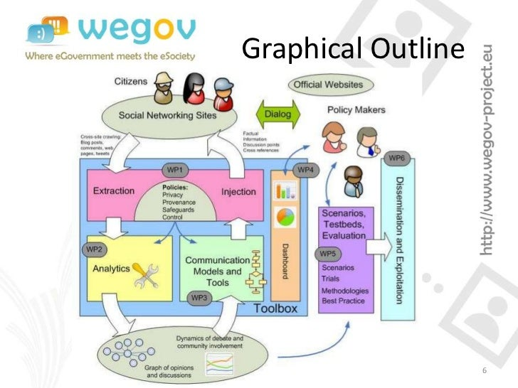 Graphical Outline                    6
