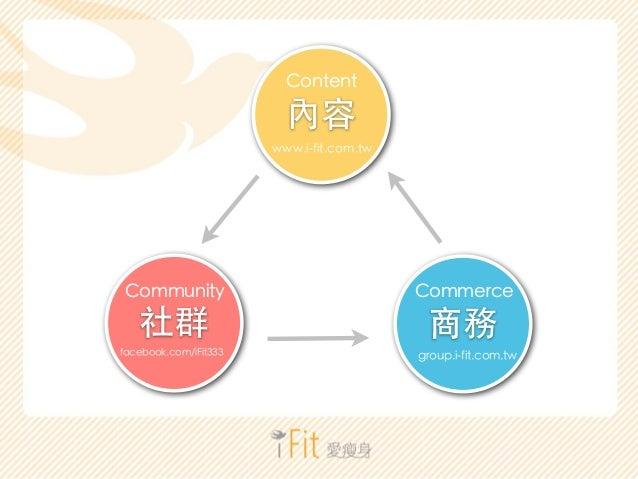 !  內容  Content  www.i-fit.com.tw  !  社群  Community  facebook.com/iFit333  !  商務  Commerce  group.i-fit.com.tw
