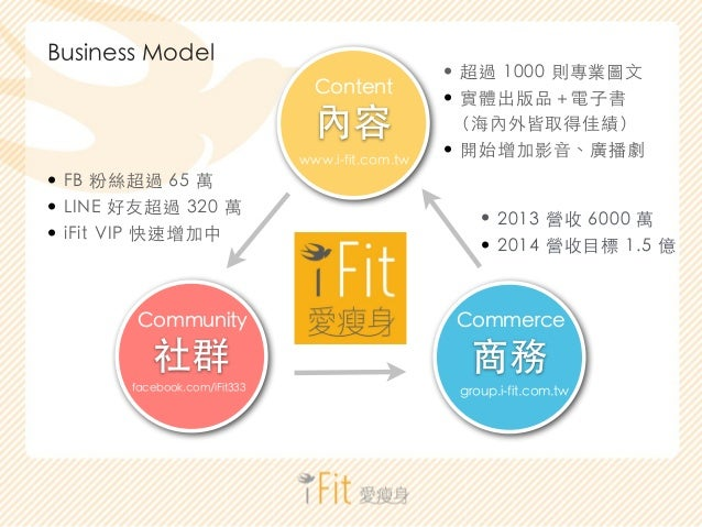 !  內容  Content  www.i-fit.com.tw  • FB 粉絲超過 65 萬  • LINE 好友超過 320 萬  • iFit VIP 快速增加中• 2013 營收 6000 萬  !  社群  Community  f...