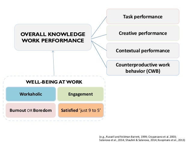 OVERALL KNOWLEDGE WORK PERFORMANCE  Task performance  Creative performance  Contextual performance  Counterproductive work...
