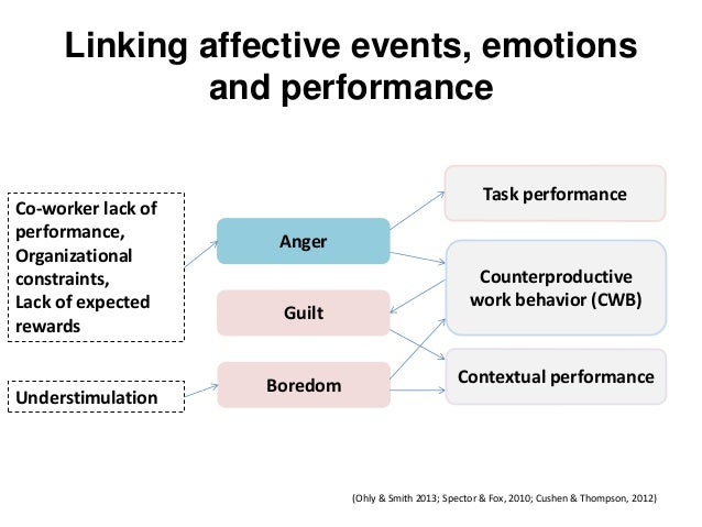 Linking affective events, emotions and performance  Boredom  Anger  Guilt  Co-worker lack of performance, Organizational c...