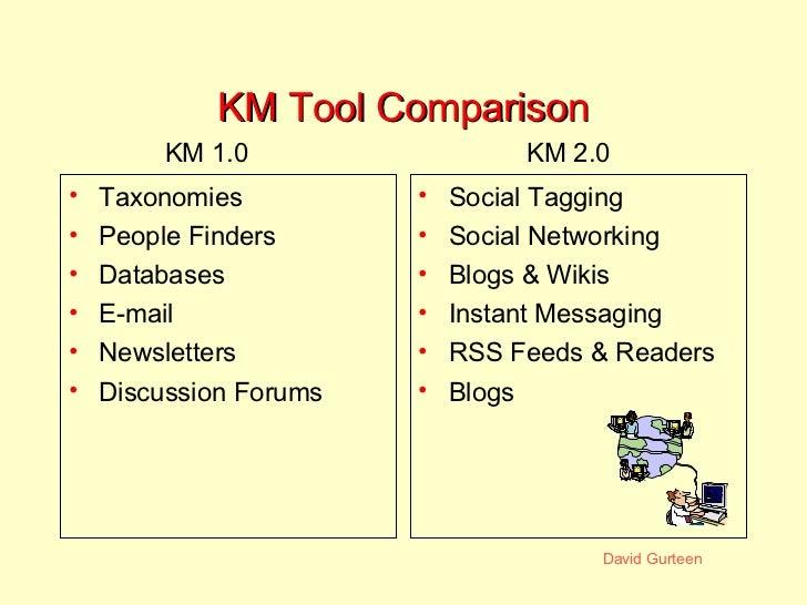 KM Tool Comparison <ul><li>Taxonomies </li></ul><ul><li>People Finders </li></ul><ul><li>Databases </li></ul><ul><li>E-mai...