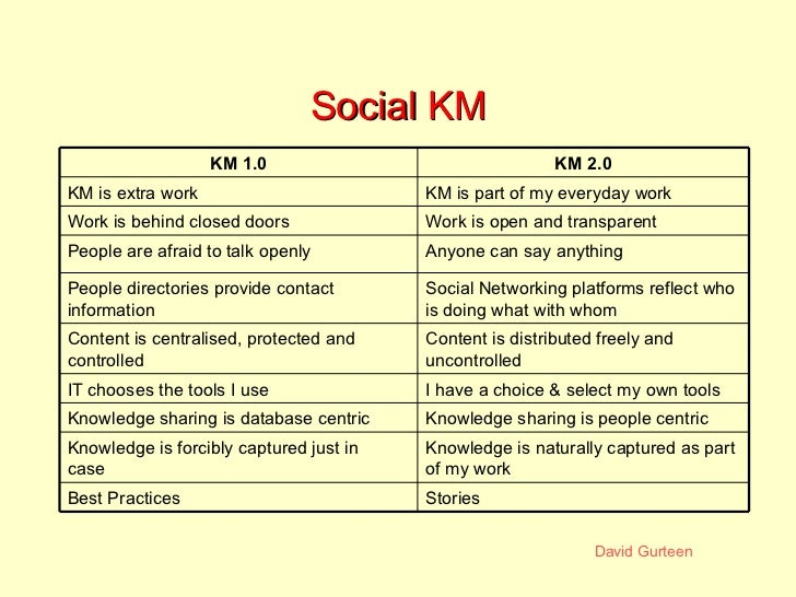 Social KM Anyone can say anything People are afraid to talk openly Work is open and transparent Work is behind closed door...