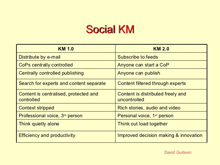 Social KM Think out load together Think quietly alone Anyone can publish Centrally controlled publishing Anyone can start ...