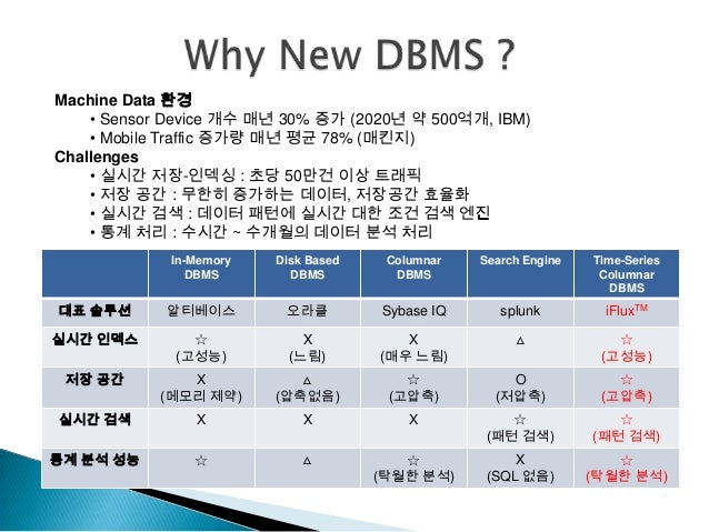 dbms notes 1 dbms notes giet2013ec4sa database : a database is a collection of stored operational data used by various applications and/or users by some particular enterprise or by a set of outside authorized applications and authorized users.