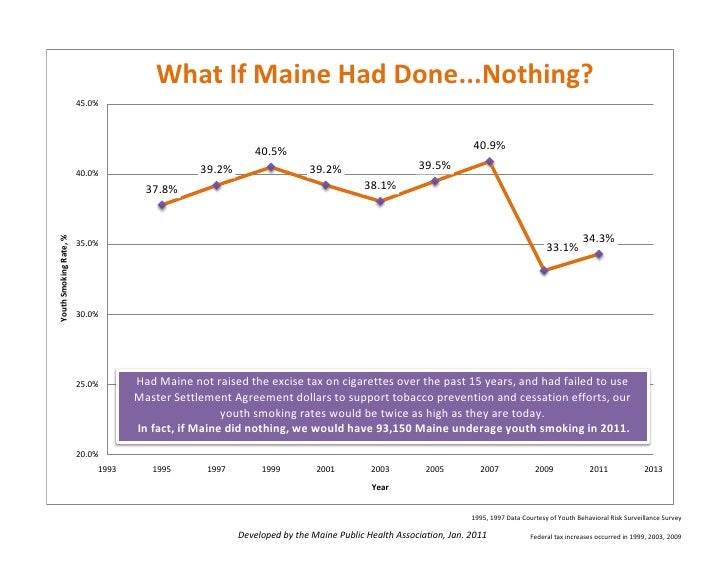 What If Maine Had Done...Nothing?                        45.0%                                                           4...