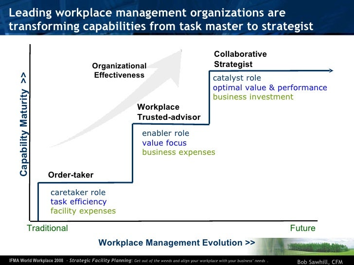 Leading workplace management organizations are transforming capabilities from task master to strategist Collaborative Stra...