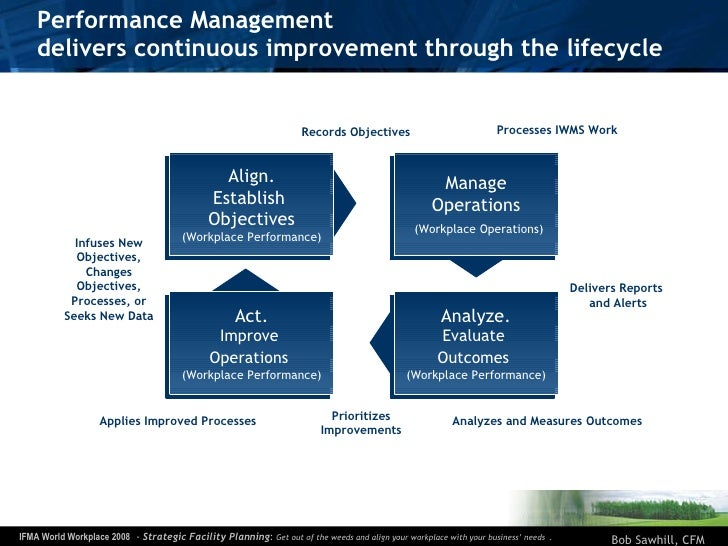 Performance Management  delivers continuous improvement through the lifecycle Align. Establish  Objectives (Workplace Perf...