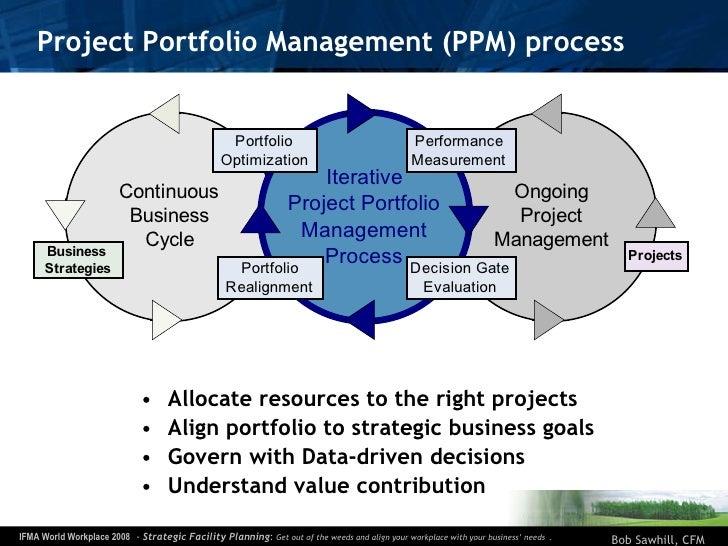 Project Portfolio Management (PPM) process <ul><li>Allocate resources to the right projects </li></ul><ul><li>Align portfo...