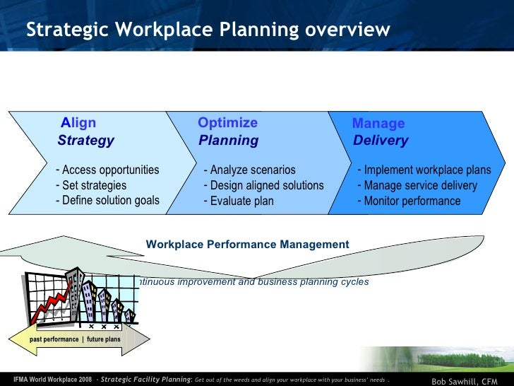 Strategic Workplace Planning overview Workplace Performance Management continuous improvement and business planning cycles...