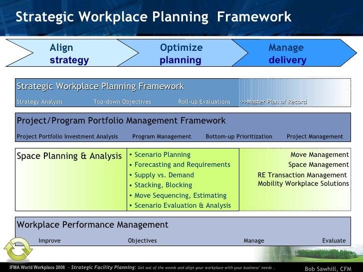Strategic Workplace Planning  Framework Align   strategy   Optimize planning Manage delivery Move Management Space Managem...