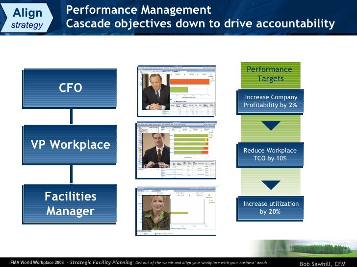 Performance Management Cascade objectives down to drive accountability Performance  Targets CFO VP Workplace Facilities Ma...
