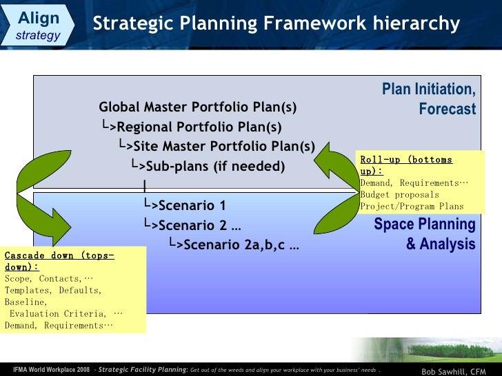 Strategic Planning Framework hierarchy <ul><li>Global Master Portfolio Plan(s) </li></ul><ul><li>└ >Regional  Portfolio  P...