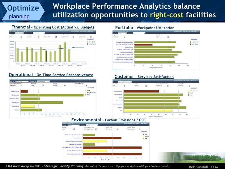 Workplace Performance Analytics balance utilization opportunities to  right-cost  facilities  Optimize   planning  Financi...