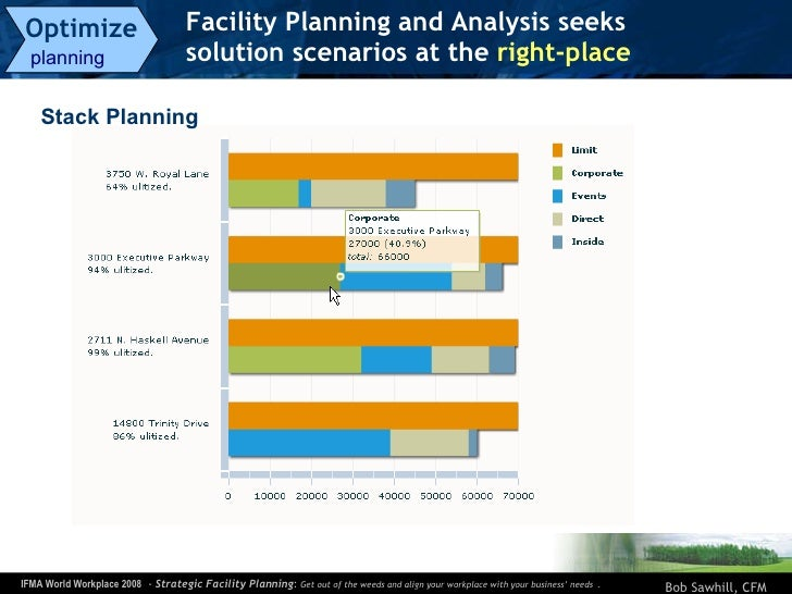Facility Planning and Analysis seeks  solution scenarios at the  right-place   Optimize   planning  Stack Planning