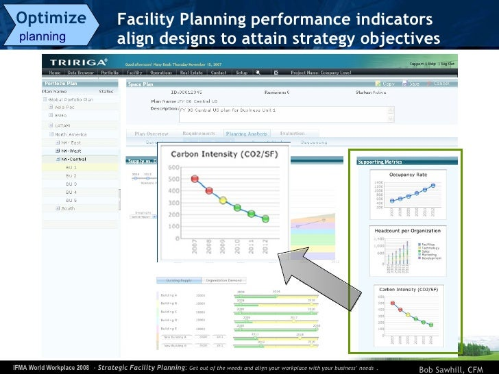 Facility Planning performance indicators align designs to attain strategy objectives  Optimize   planning