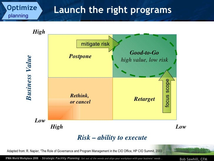 Launch the right programs Optimize   planning  Low High Low High Good-to-Go high value, low risk Retarget Rethink,  or can...