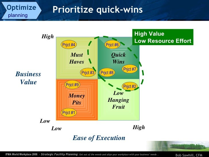 Prioritize quick-wins Optimize   planning  Low High Low High Quick Wins Low Hanging Fruit Money Pits Must Haves Ease of Ex...