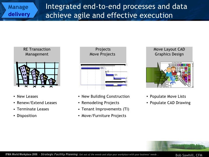 Integrated end-to-end processes and data achieve agile and effective execution Move Layout CAD Graphics Design <ul><li>New...