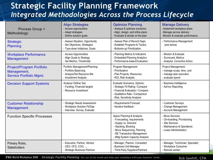 Strategic Facility Planning, IFMA World Workplace