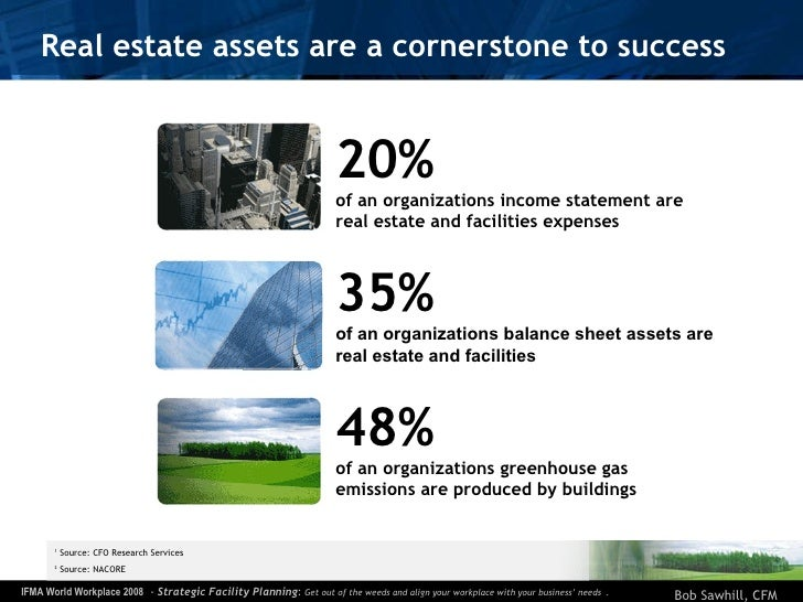 Real estate assets are a cornerstone to success 1  Source: CFO Research Services 2  Source: NACORE 20% of an organizations...