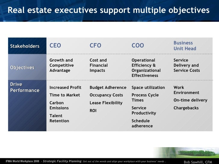 Real estate executives support multiple objectives Stakeholders Objectives Drive Performance Growth and Competitive Advant...