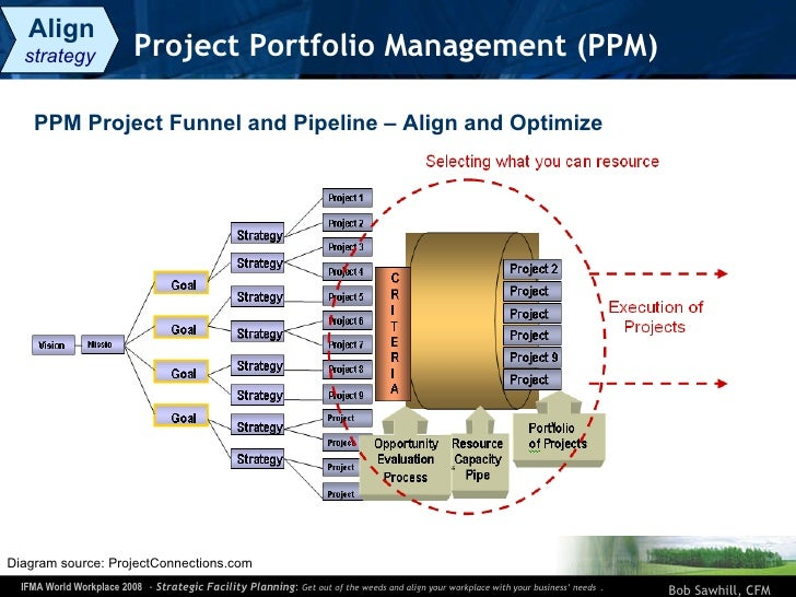 Project Portfolio Management (PPM) Diagram source: ProjectConnections.com  PPM Project Funnel and Pipeline – Align and Opt...