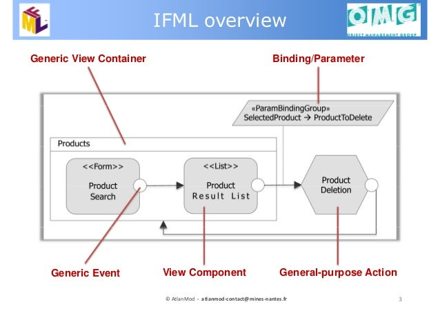 3© AtlanMod - atlanmod-contact@mines-nantes.fr IFML overview Generic Event Generic View Container View Component General-p...