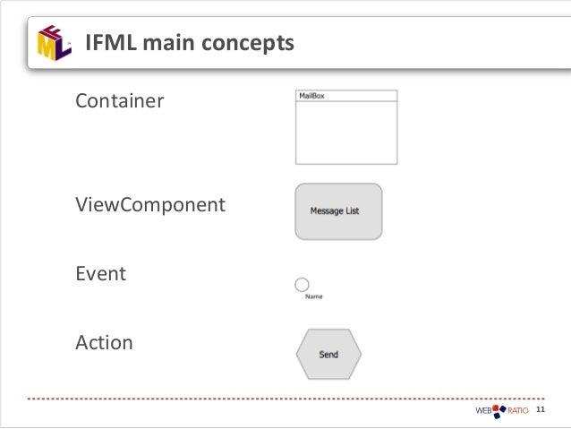 11IFML main conceptsContainerViewComponentEventAction