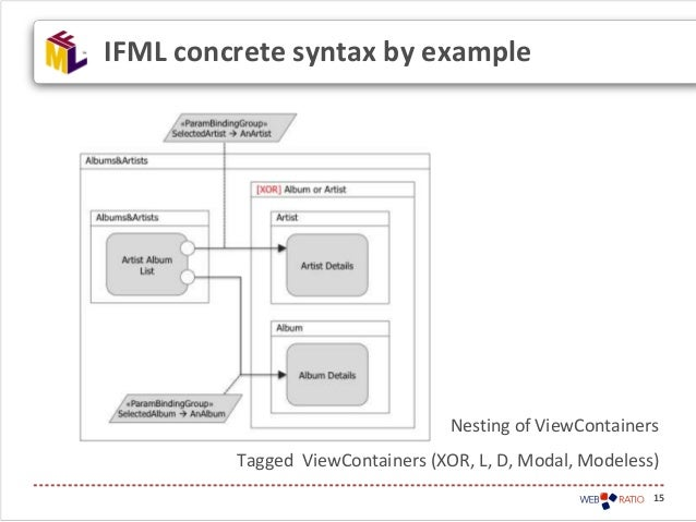 15IFML concrete syntax by exampleNesting of ViewContainersTagged ViewContainers (XOR, L, D, Modal, Modeless)