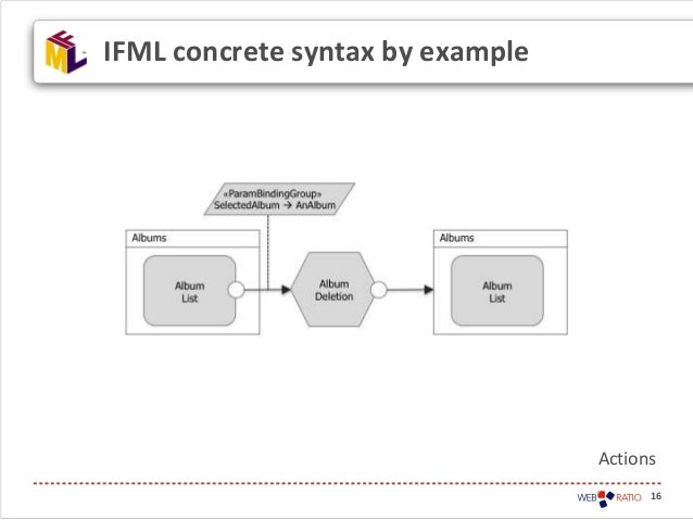 16IFML concrete syntax by exampleActions