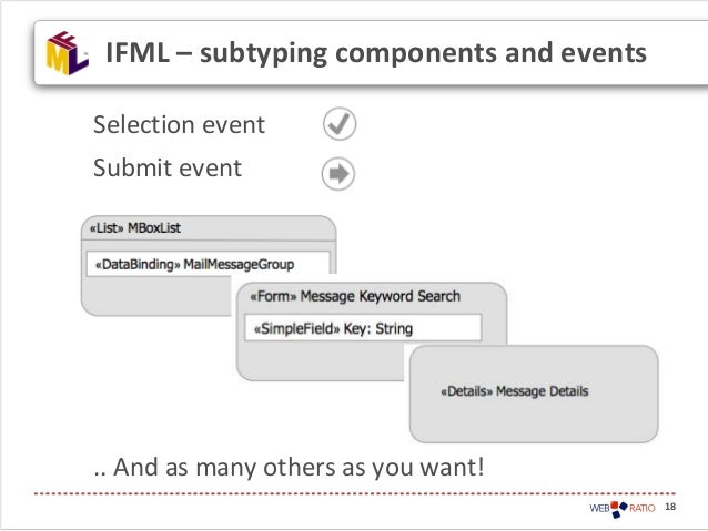 Selection eventSubmit event.. And as many others as you want!18IFML – subtyping components and events