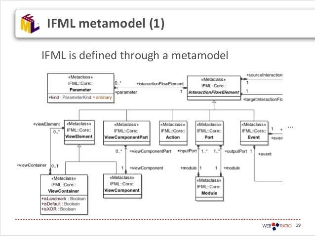 IFML is defined through a metamodelIFML metamodel (1)…19